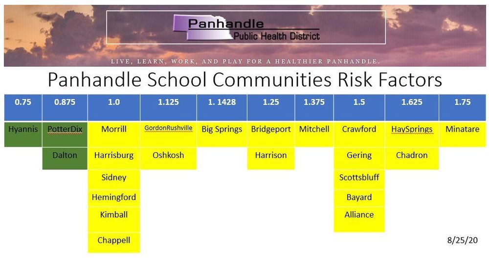 Risk Dial Ratings by Community